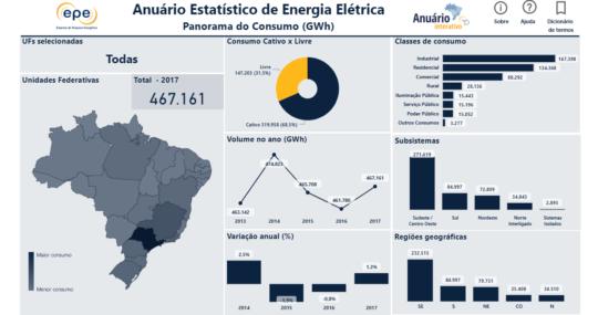 EPE apresenta o Anuário Interativo Estatístico de Energia Elétrica