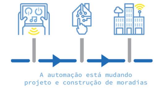 Tendências de 2019: Robótica e automação para a vida doméstica